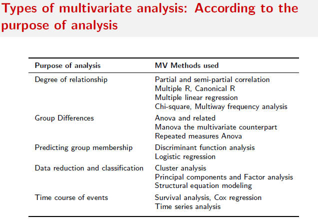 multivariate data analysis summary Multivariate statistical methods the simultaneous observation and analysis of more than one response variable primary uses 1 data reduction or structural simplification.